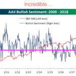 Bullish Sentiment 2009-2018