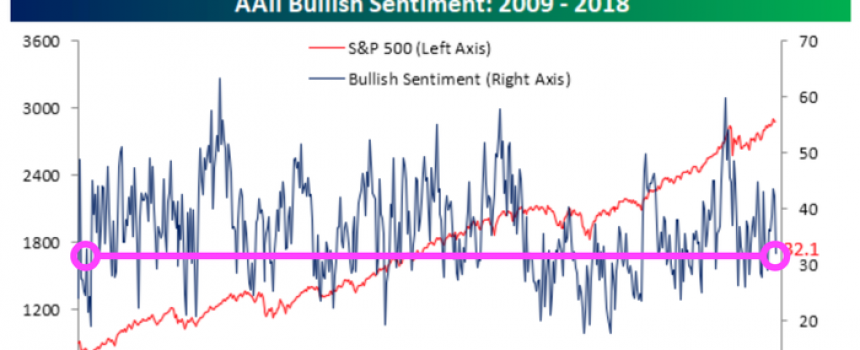 Why our Bullish Sentiment is Deeply Flawed